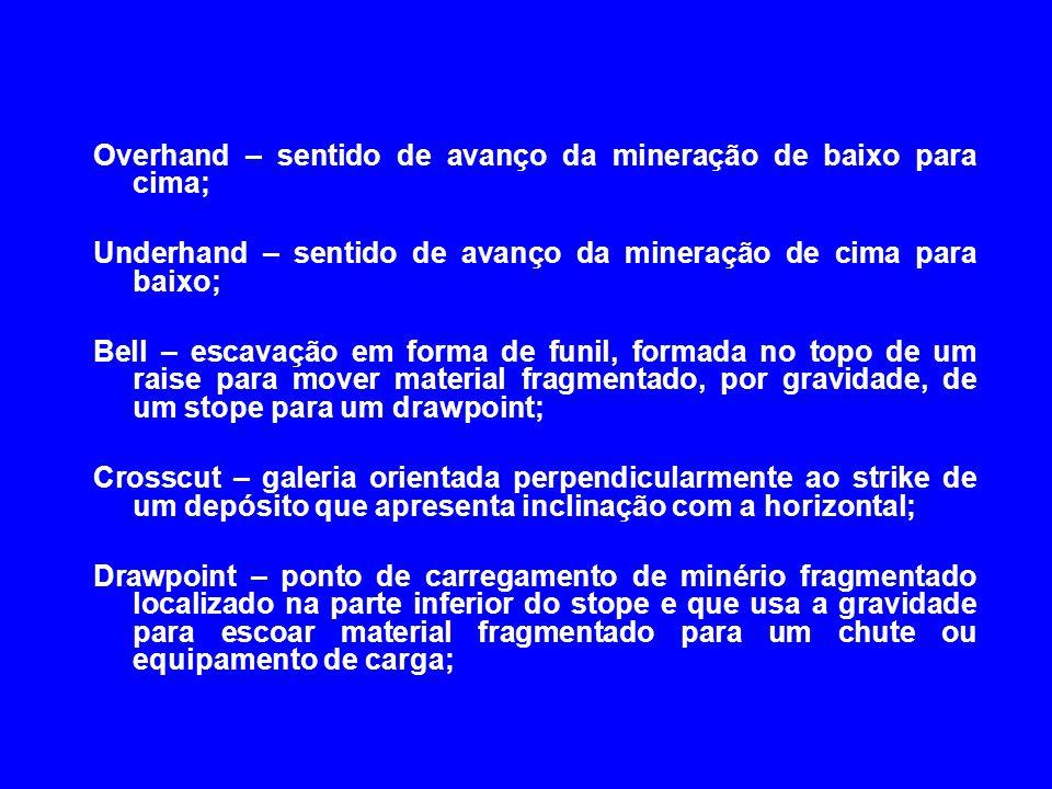 Overhand – sentido de avanço da mineração de baixo para cima;
