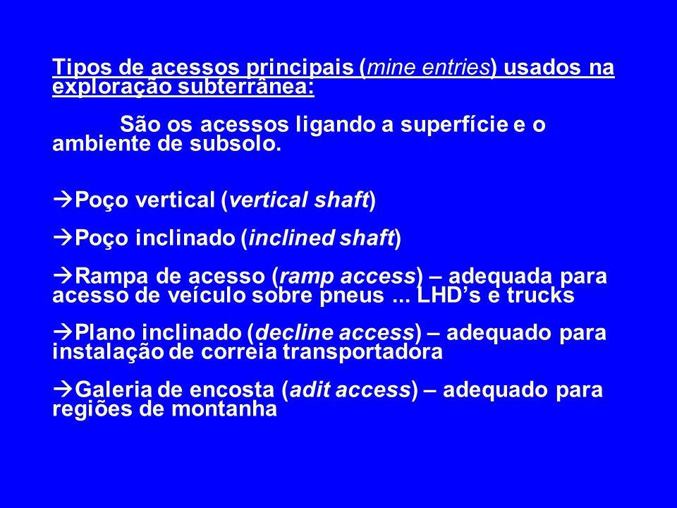 Tipos de acessos principais (mine entries) usados na exploração subterrânea: São os acessos ligando a superfície e o ambiente de subsolo.