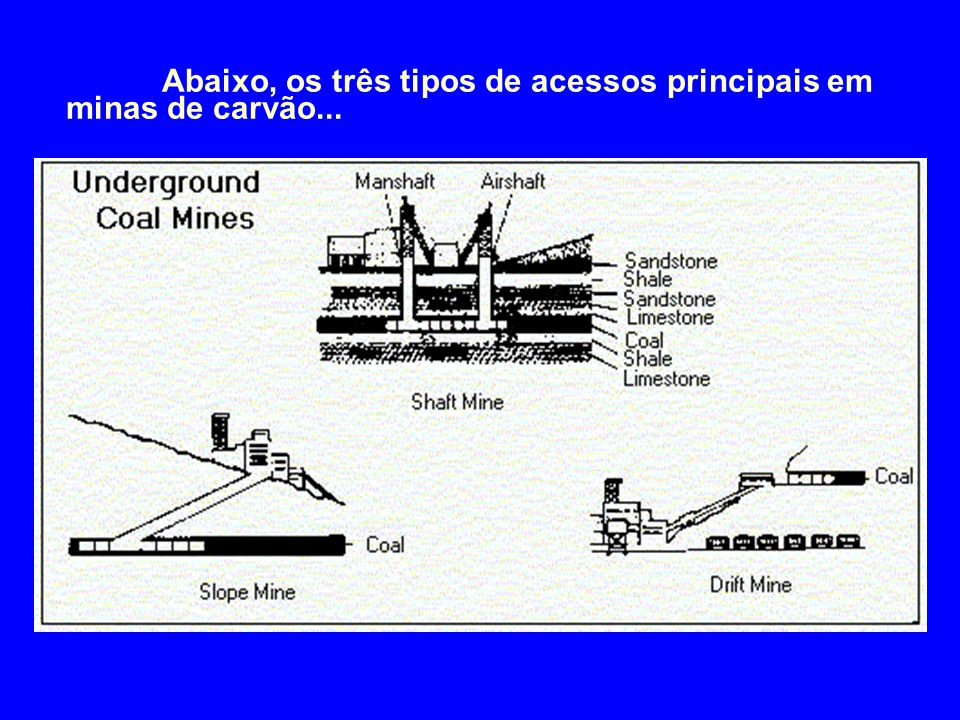 Abaixo, os três tipos de acessos principais em minas de carvão...