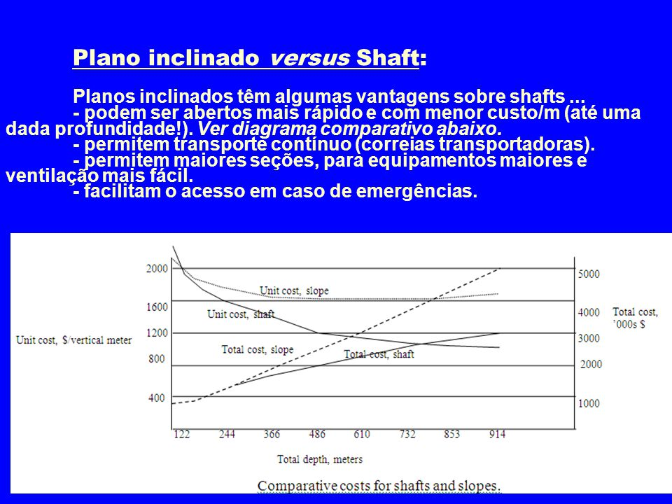Plano inclinado versus Shaft:
