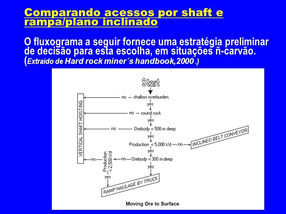 Comparando acessos por shaft e rampa/plano inclinado O fluxograma a seguir fornece uma estratégia preliminar de decisão para esta escolha, em situações ñ-carvão.
