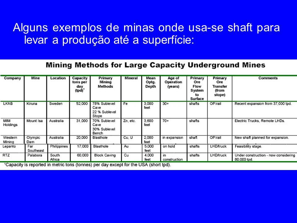 Alguns exemplos de minas onde usa-se shaft para levar a produção até a superfície: