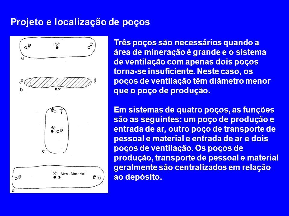 Projeto e localização de poços