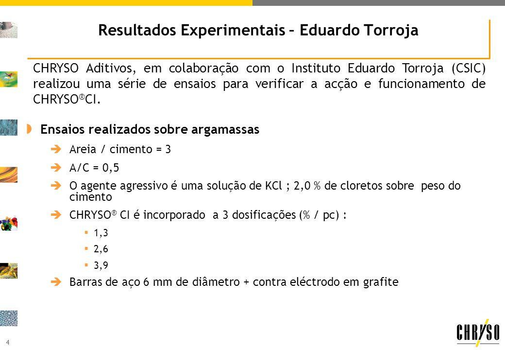 Resultados Experimentais – Eduardo Torroja