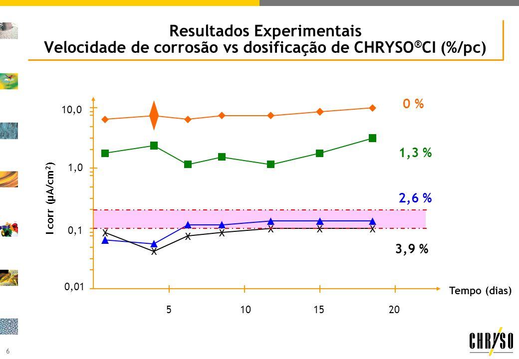 Resultados Experimentais Velocidade de corrosão vs dosificação de CHRYSO®CI (%/pc)