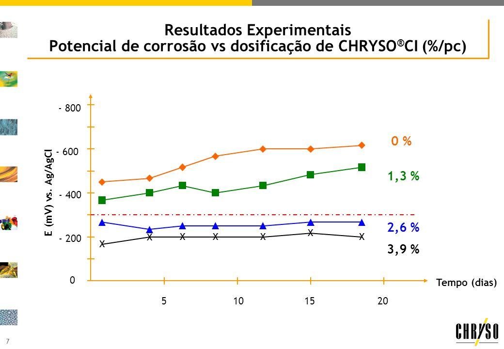 Resultados Experimentais Potencial de corrosão vs dosificação de CHRYSO®CI (%/pc)