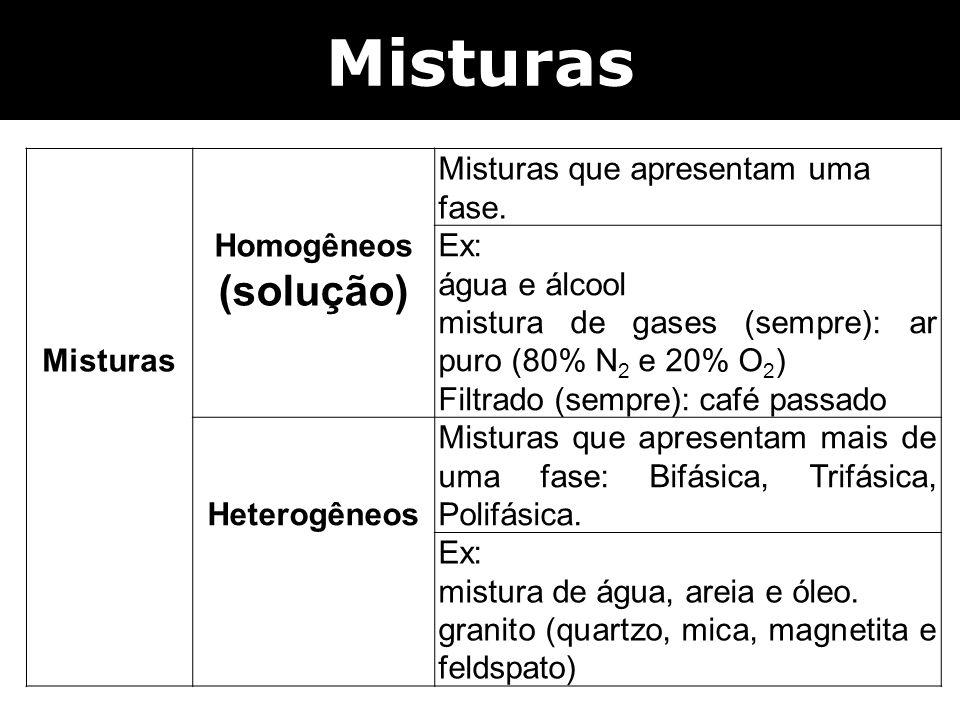 Misturas (solução) Misturas Homogêneos