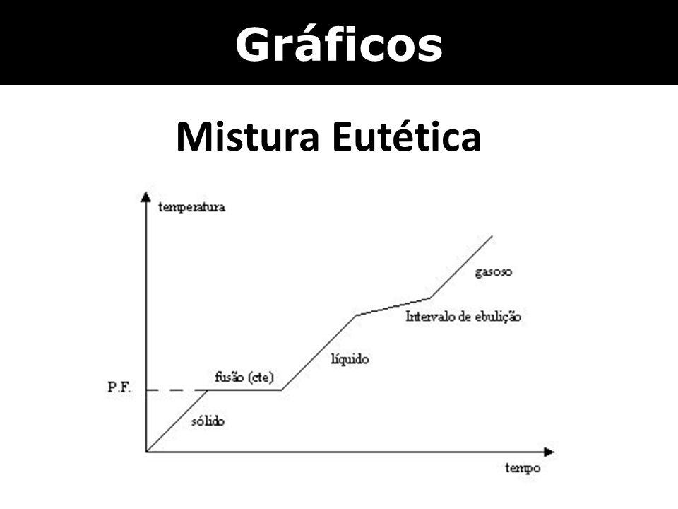 Gráficos Mistura Eutética