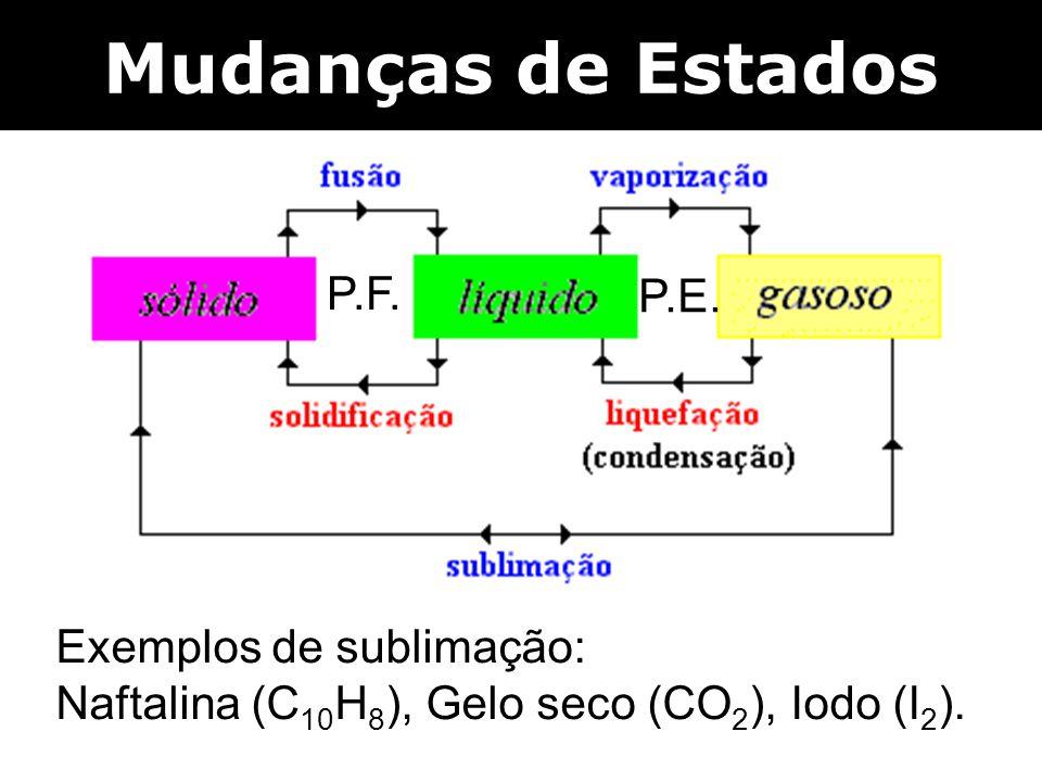 Mudanças de Estados P.F. P.E. Exemplos de sublimação: