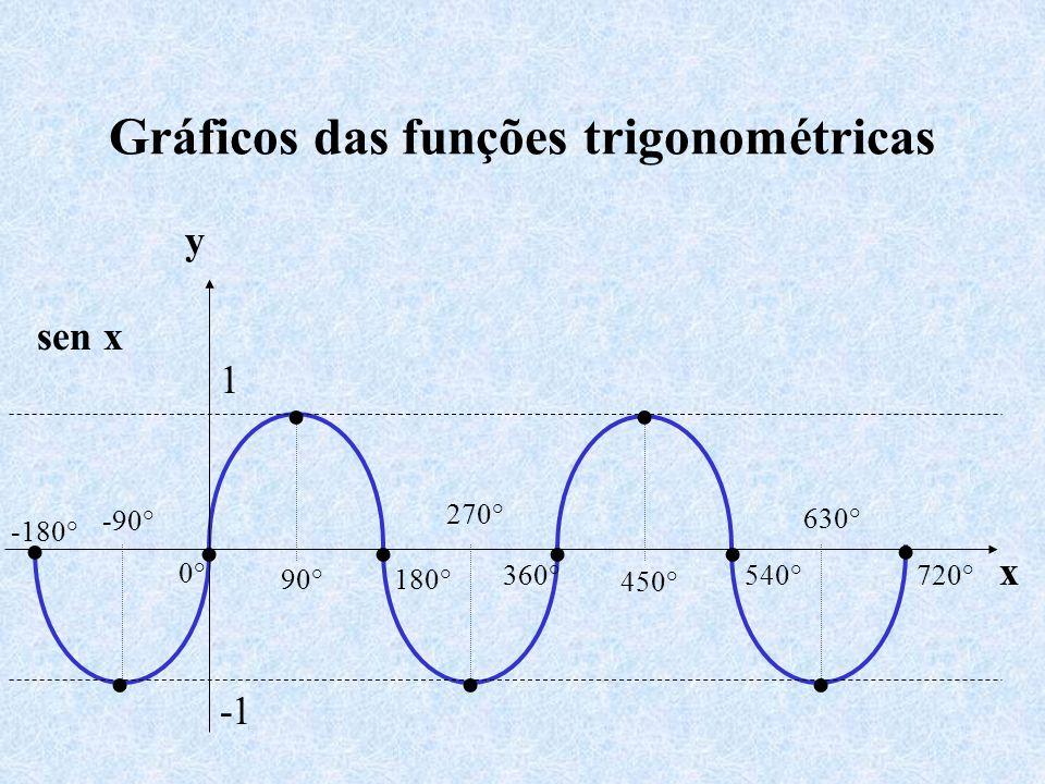 Gráficos das funções trigonométricas