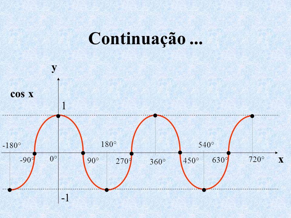 Continuação ... • y cos x 1 x -1 0° 540° 720° 450° 630° 360° 270° 180°
