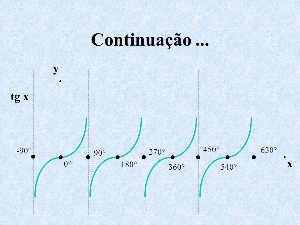 Continuação ... y x tg x • 0° 360° -90° 90° 180° 270° 450° 540° 630°