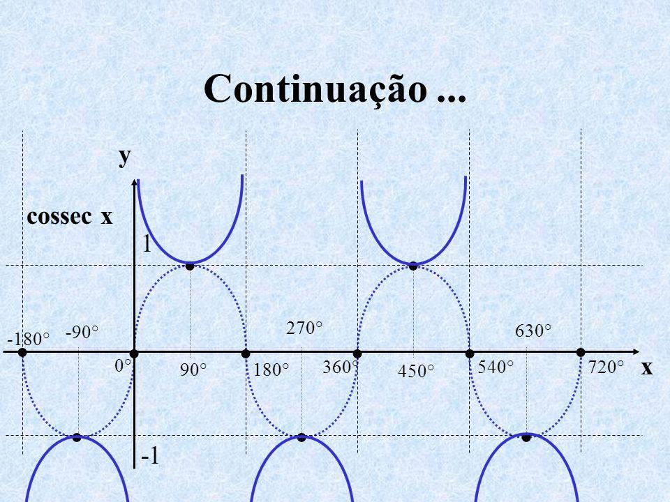 Continuação ... • • • • • • • • • • • y cossec x 1 x -1 0° 540° 720°