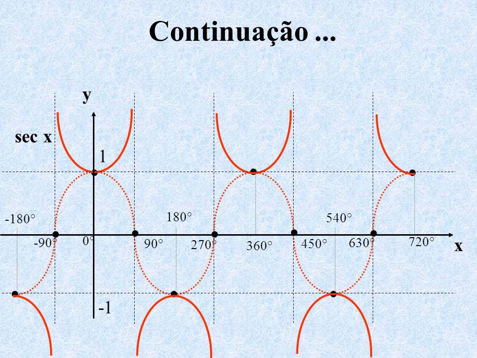 Continuação ... • y sec x 1 x -1 0° 540° 720° 450° 630° 360° 270° 180°