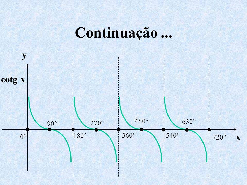 Continuação ... y x cotg x 0° 360° 90° 180° 270° 450° 540° 630° 720° •
