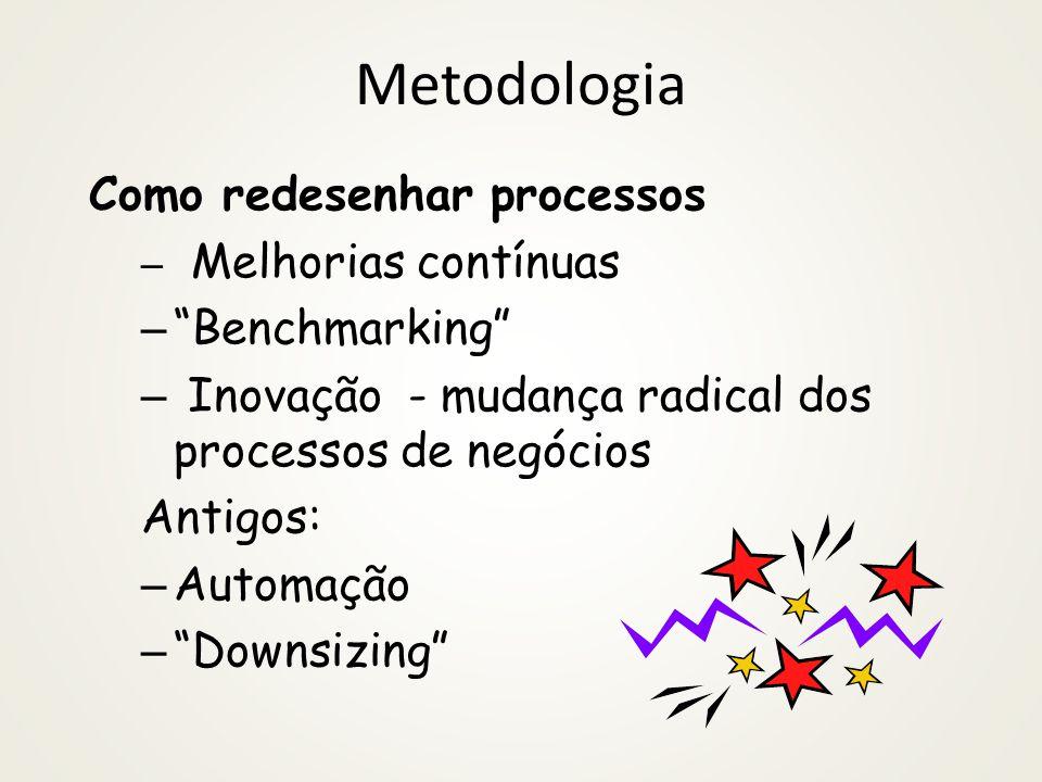Metodologia Como redesenhar processos Benchmarking