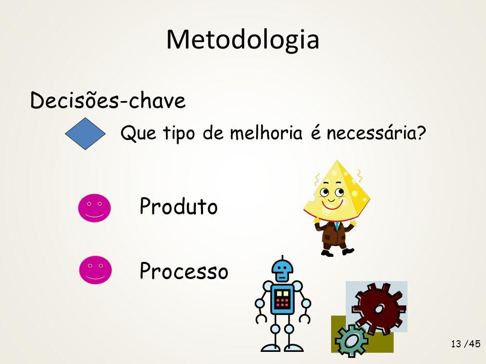 Metodologia Decisões-chave Que tipo de melhoria é necessária Produto Processo