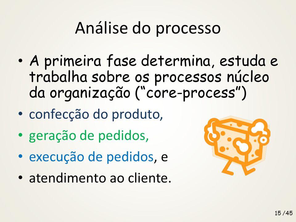 Análise do processo A primeira fase determina, estuda e trabalha sobre os processos núcleo da organização ( core-process )