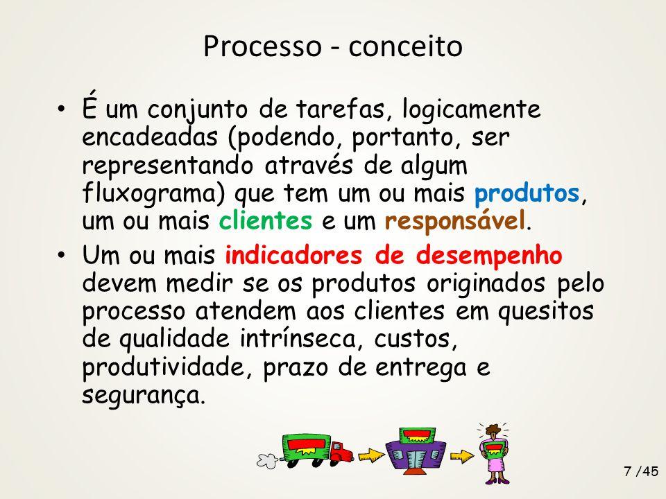 Processo - conceito