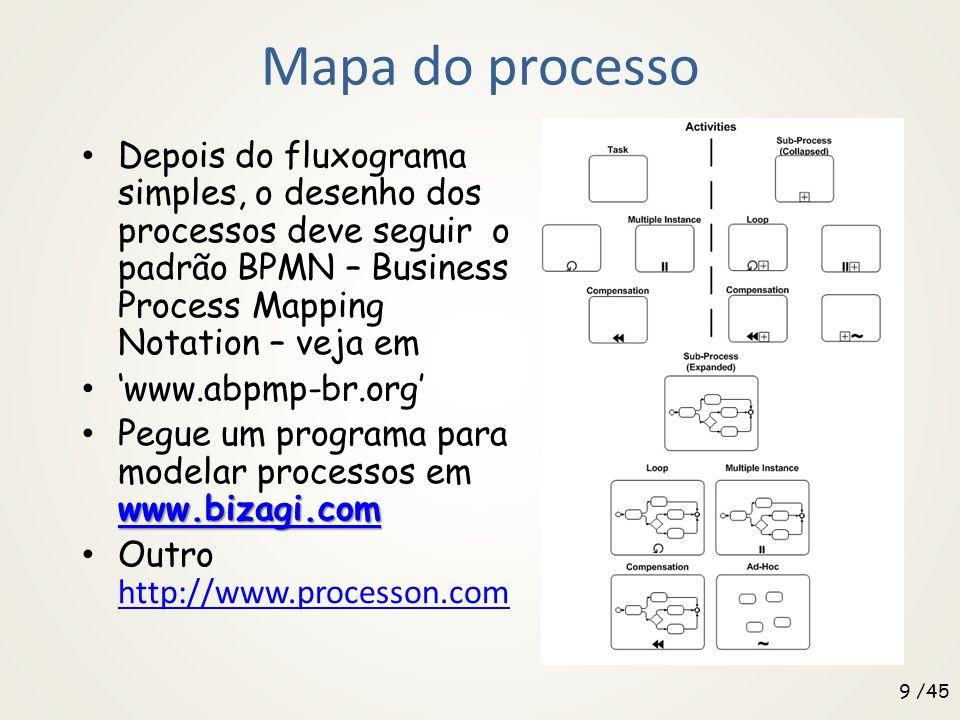 Mapa do processo Depois do fluxograma simples, o desenho dos processos deve seguir o padrão BPMN – Business Process Mapping Notation – veja em.