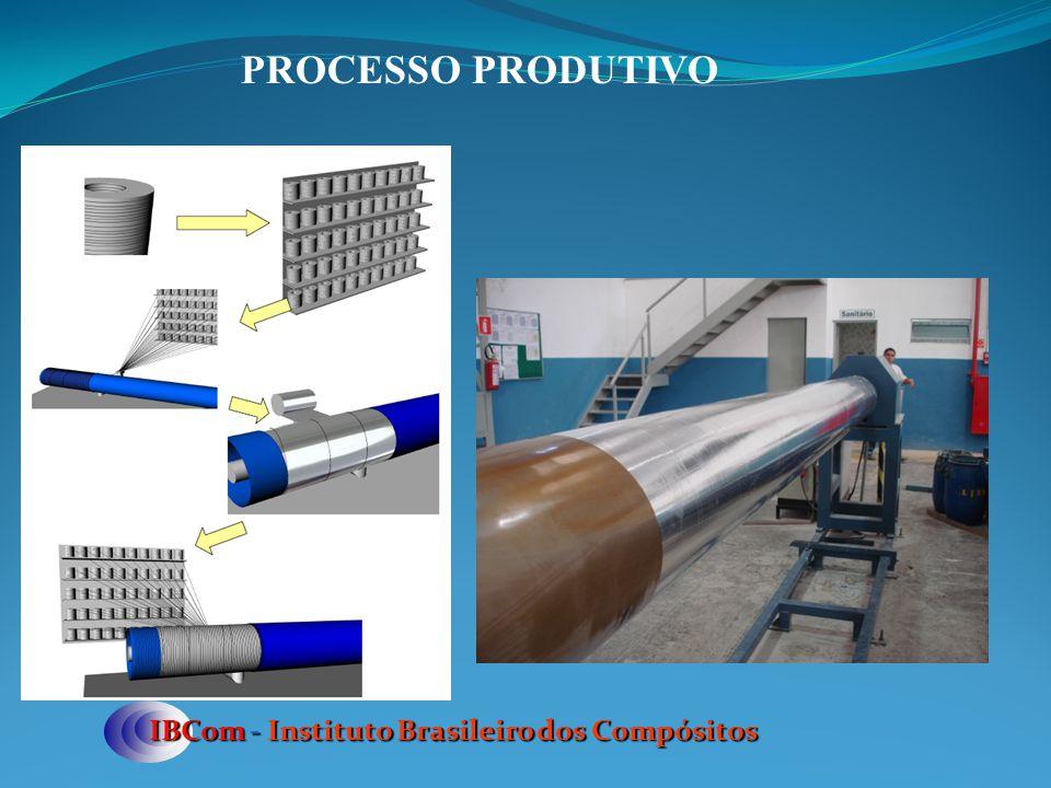 PROCESSO PRODUTIVO IBCom - Instituto Brasileiro dos Compósitos