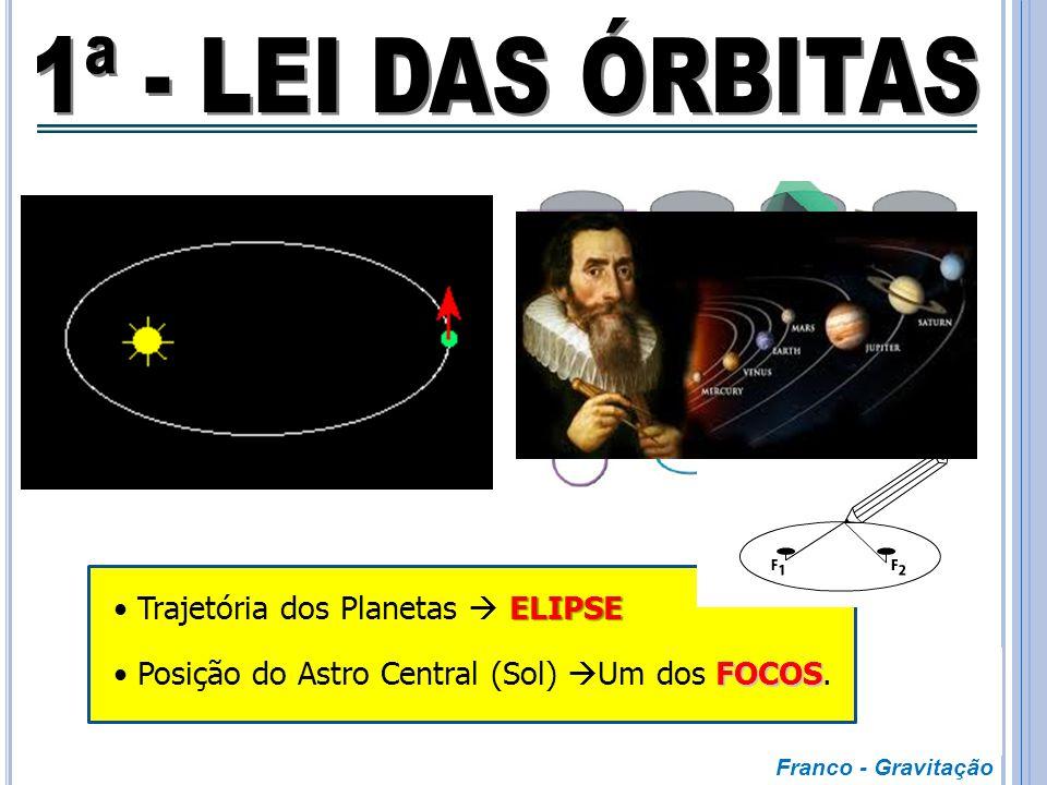 1ª - LEI DAS ÓRBITAS Trajetória dos Planetas  ELIPSE