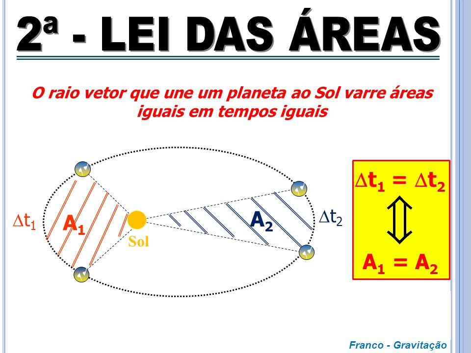 2ª - LEI DAS ÁREAS t1 = t2 A2 A1 A1 = A2 t2 t1
