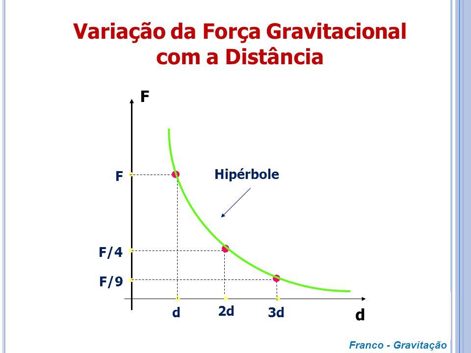 Variação da Força Gravitacional com a Distância