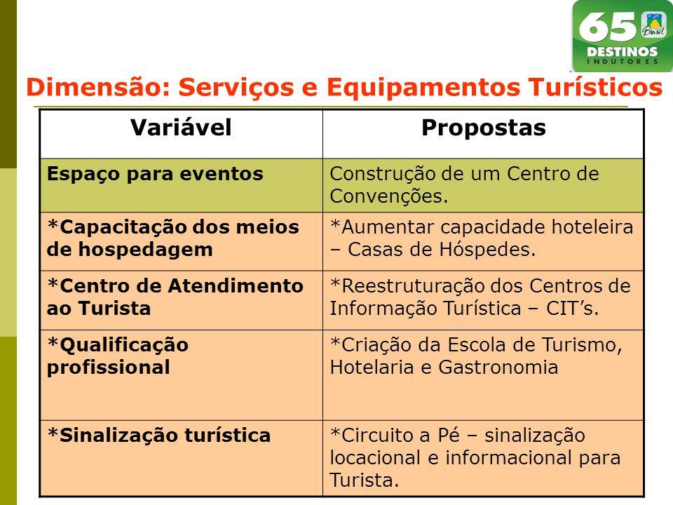 Dimensão: Serviços e Equipamentos Turísticos