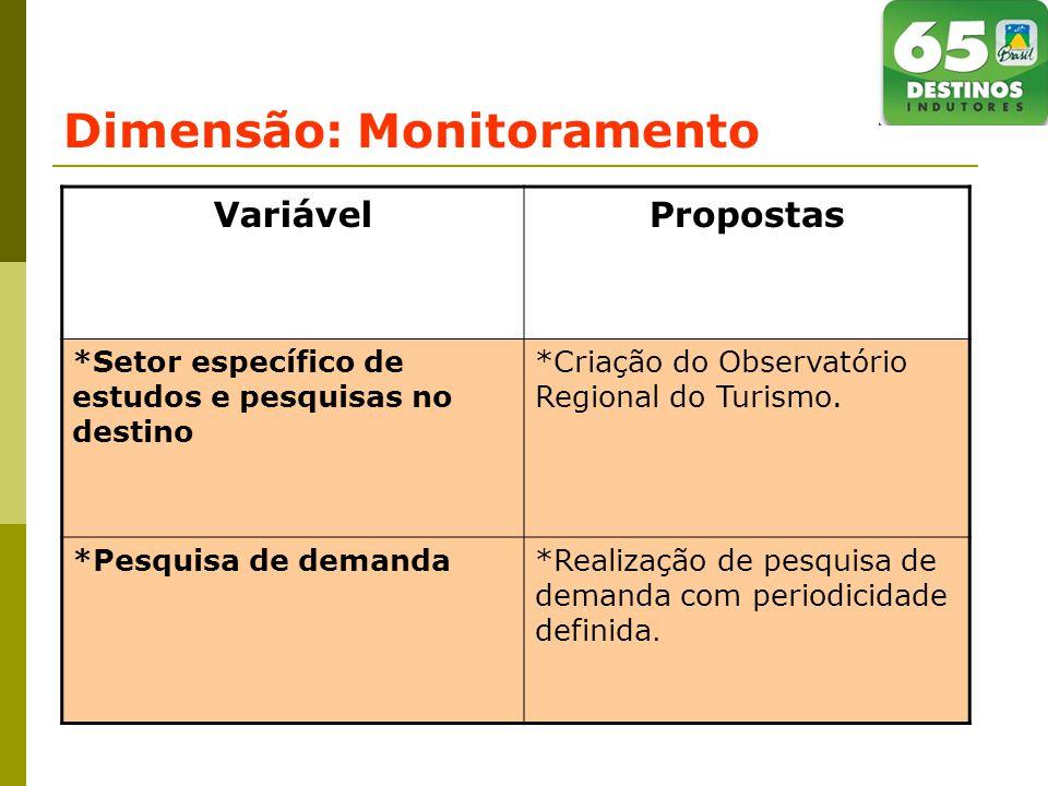 Dimensão: Monitoramento