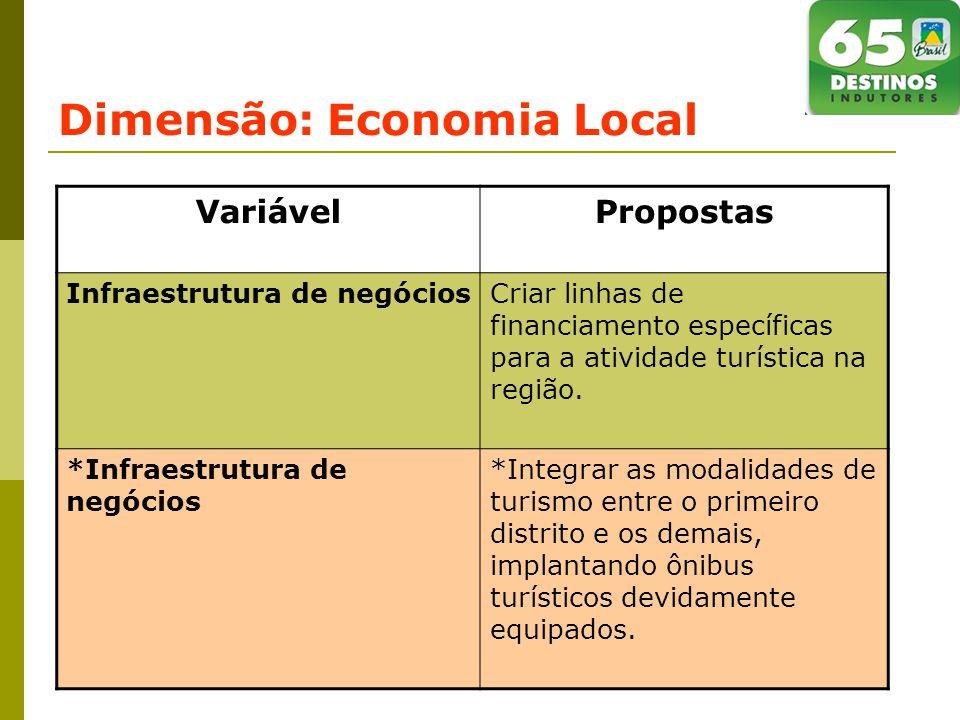 Dimensão: Economia Local