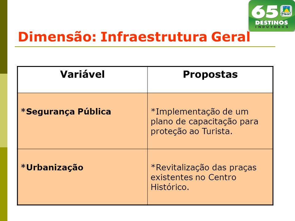 Dimensão: Infraestrutura Geral