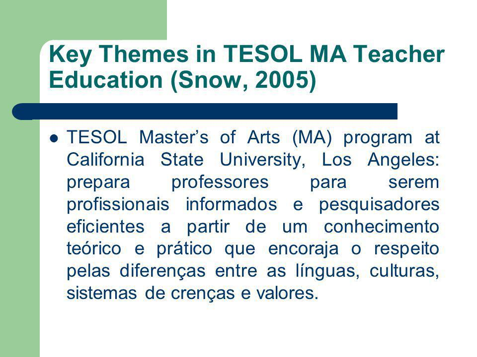 Key Themes in TESOL MA Teacher Education (Snow, 2005)