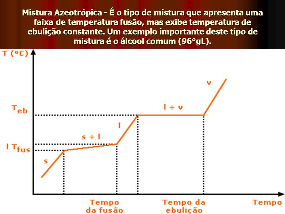 Mistura Azeotrópica - É o tipo de mistura que apresenta uma faixa de temperatura fusão, mas exibe temperatura de ebulição constante.