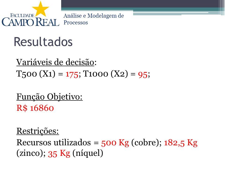 Resultados Variáveis de decisão: T500 (X1) = 175; T1000 (X2) = 95;