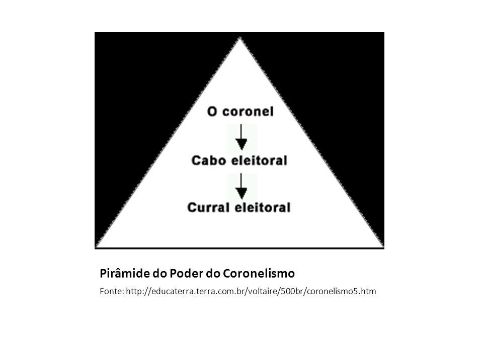 Pirâmide do Poder do Coronelismo