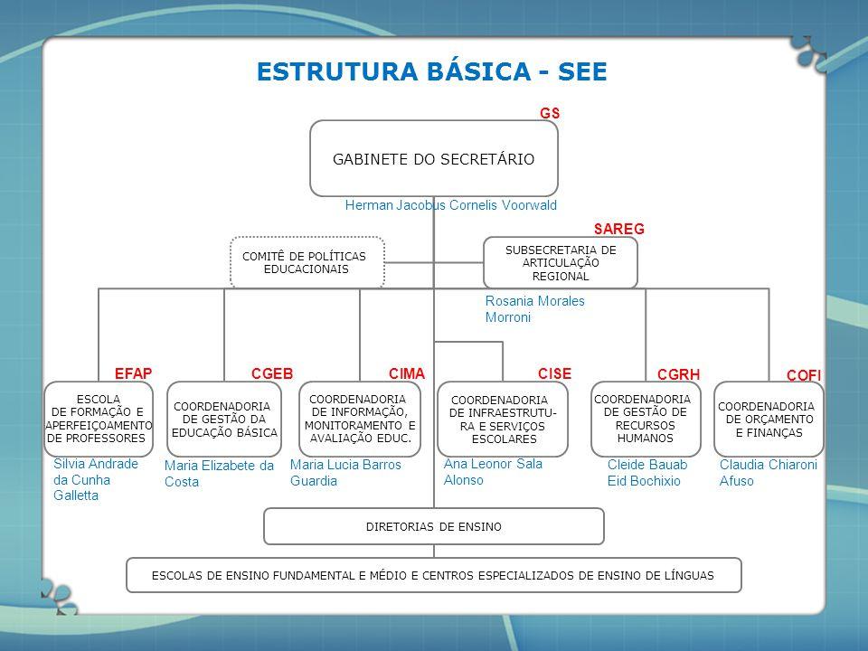 ESTRUTURA BÁSICA - SEE GS GABINETE DO SECRETÁRIO SAREG EFAP CGEB CIMA