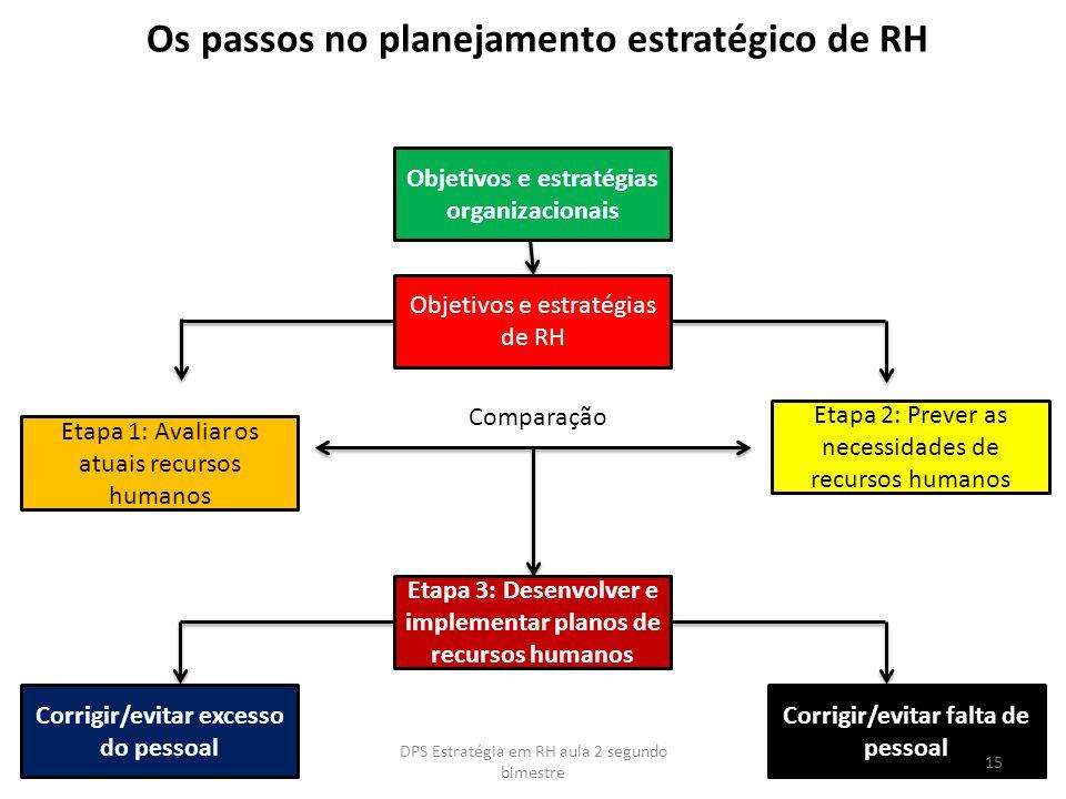 Os passos no planejamento estratégico de RH
