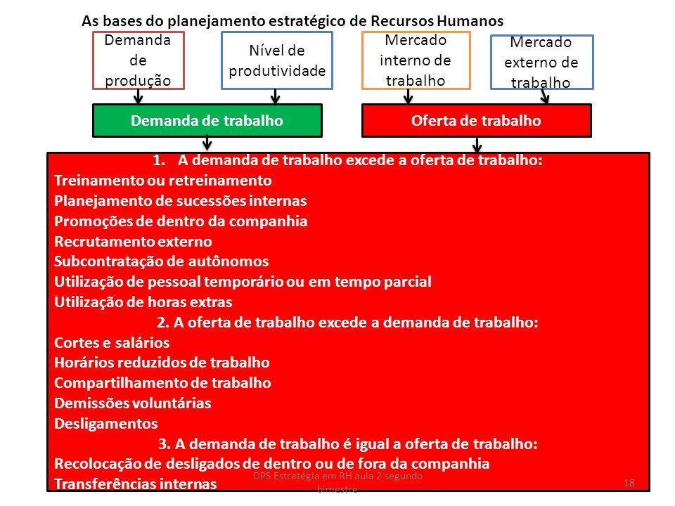 As bases do planejamento estratégico de Recursos Humanos