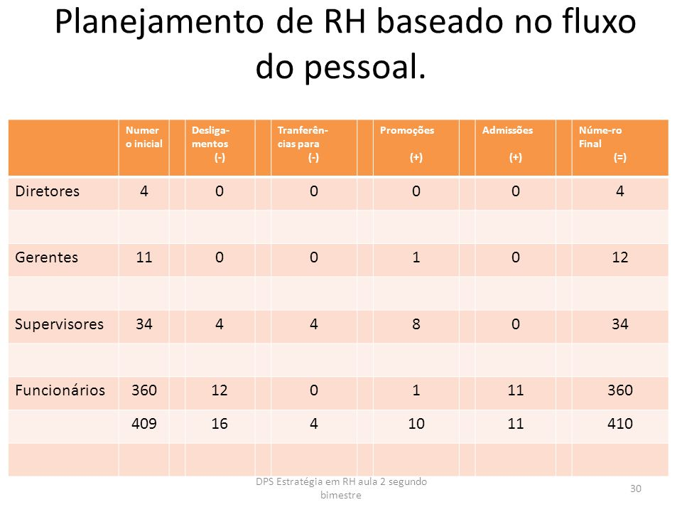Planejamento de RH baseado no fluxo do pessoal.