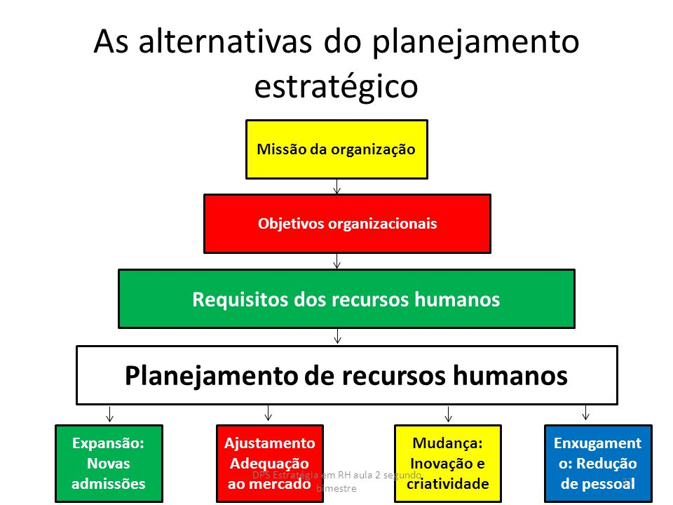 As alternativas do planejamento estratégico