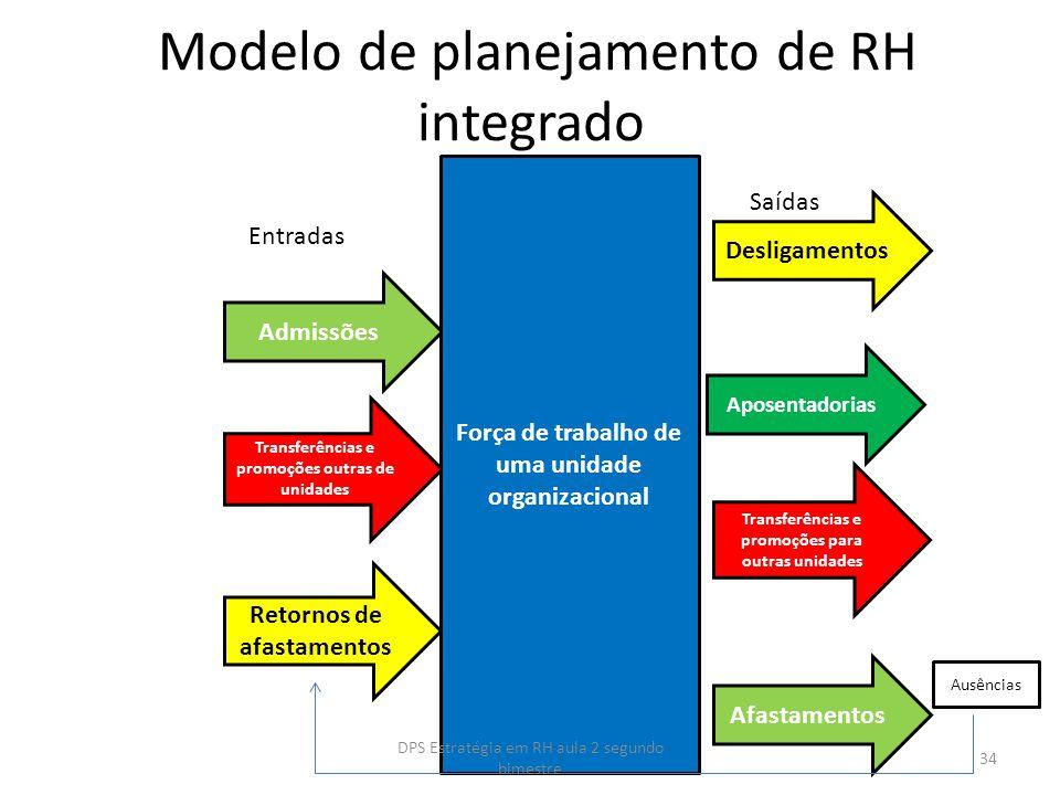 Modelo de planejamento de RH integrado