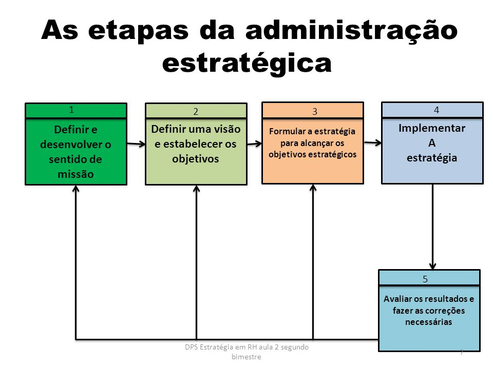 As etapas da administração estratégica