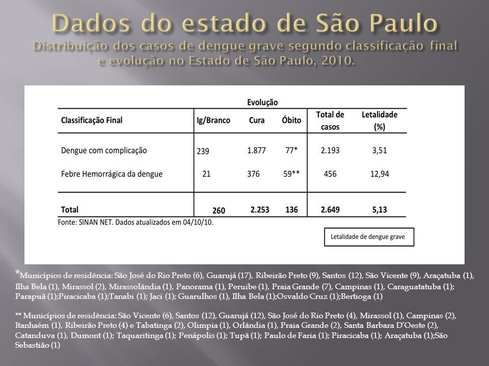 Dados do estado de São Paulo Distribuição dos casos de dengue grave segundo classificação final e evolução no Estado de São Paulo, 2010.