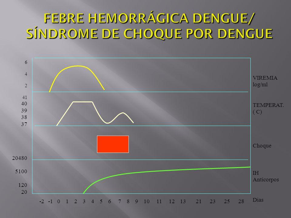 FEBRE HEMORRÁGICA DENGUE/ SÍNDROME DE CHOQUE POR DENGUE