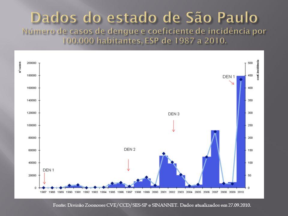 Dados do estado de São Paulo Número de casos de dengue e coeficiente de incidência por 100.000 habitantes, ESP de 1987 a 2010.