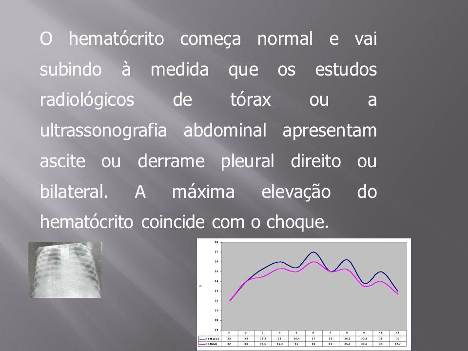 O hematócrito começa normal e vai subindo à medida que os estudos radiológicos de tórax ou a ultrassonografia abdominal apresentam ascite ou derrame pleural direito ou bilateral.
