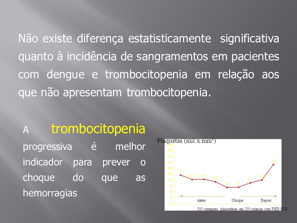 Não existe diferença estatisticamente significativa quanto à incidência de sangramentos em pacientes com dengue e trombocitopenia em relação aos que não apresentam trombocitopenia.