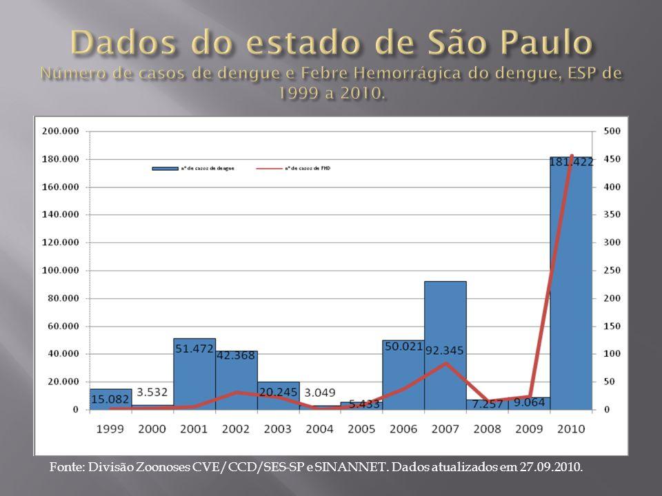 Dados do estado de São Paulo Número de casos de dengue e Febre Hemorrágica do dengue, ESP de 1999 a 2010.