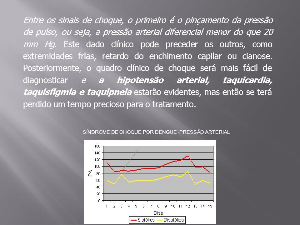 SÍNDROME DE CHOQUE POR DENGUE -PRESSÃO ARTERIAL